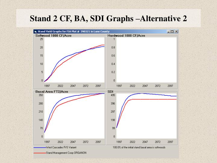 Stand 2 CF, BA, SDI Graphs –Alternative 2