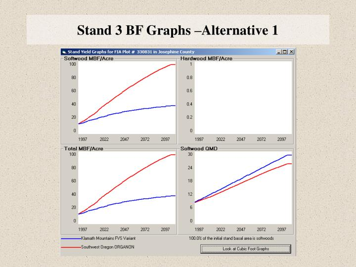 Stand 3 BF Graphs –Alternative 1