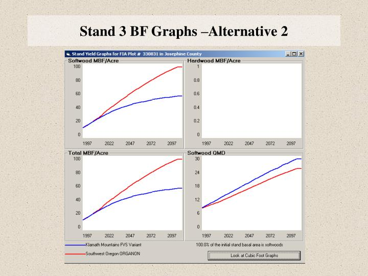 Stand 3 BF Graphs –Alternative 2