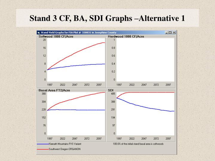 Stand 3 CF, BA, SDI Graphs –Alternative 1