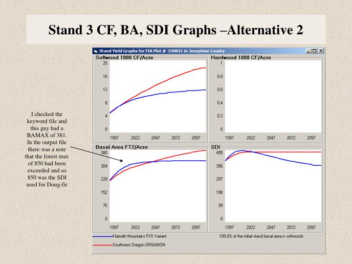 Stand 3 CF, BA, SDI Graphs –Alternative 2