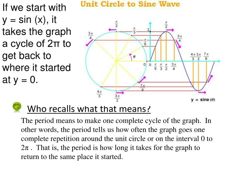 If we start with   y = sin (x), it takes the graph a cycle of 2π to get back to where it started at y = 0.