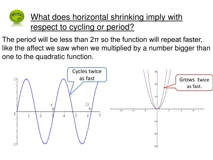 What does horizontal shrinking imply with respect to cycling or period?