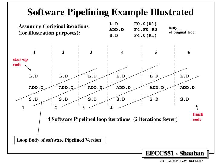 Software Pipelining Example Illustrated