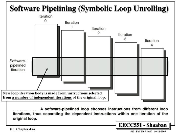 Software Pipelining (Symbolic Loop Unrolling)