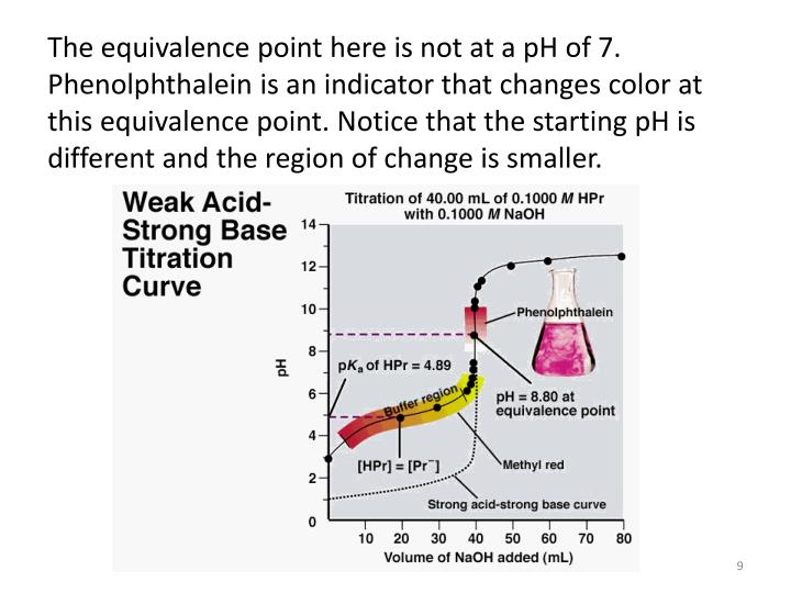 The equivalence point here is not at a pH of 7. Phenolphthalein is an indicator that changes color at this equivalence point. Notice that the starting pH is different and the region of change is smaller.