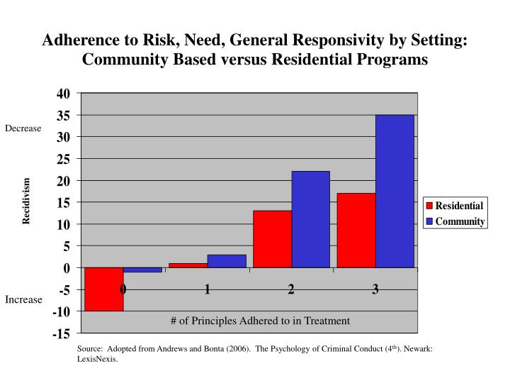 Adherence to Risk, Need, General Responsivity by Setting: Community Based versus Residential Programs