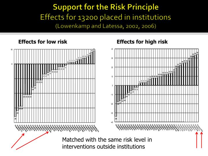 Support for the Risk Principle