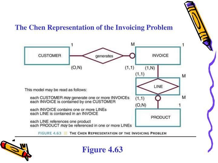 The Chen Representation of the Invoicing Problem