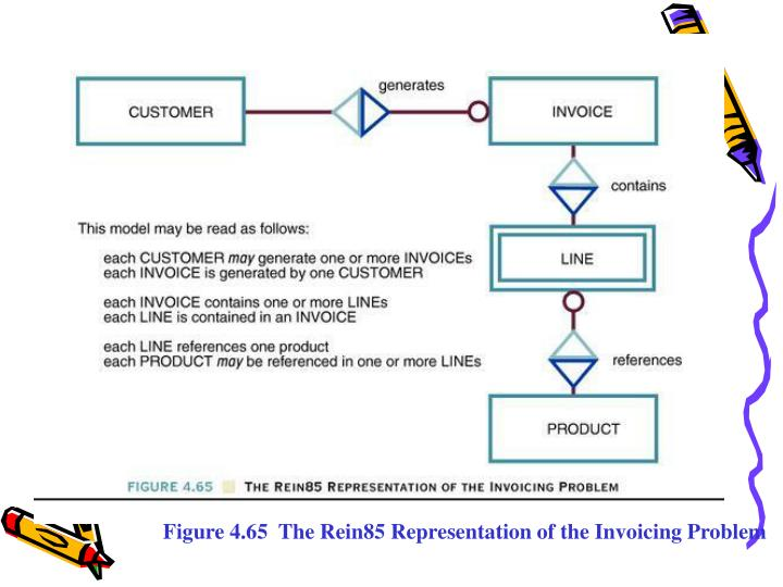 Figure 4.65  The Rein85 Representation of the Invoicing Problem