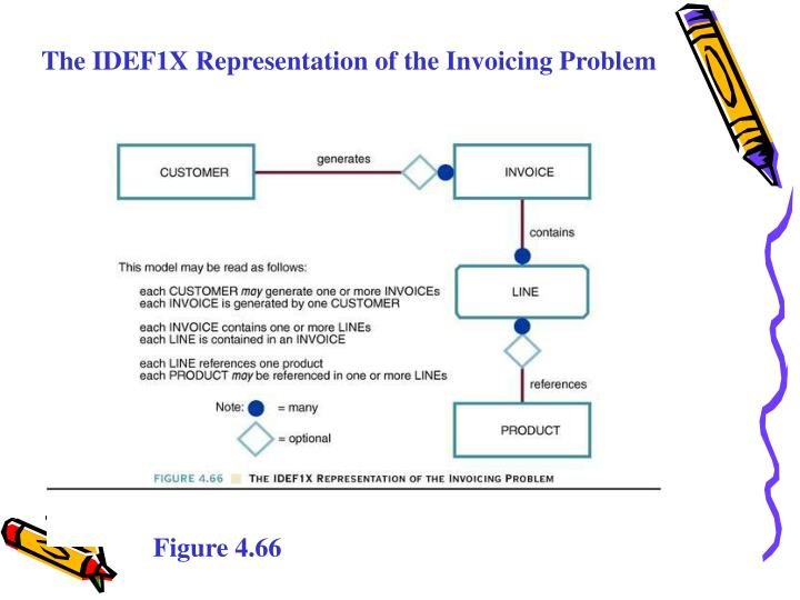 The IDEF1X Representation of the Invoicing Problem