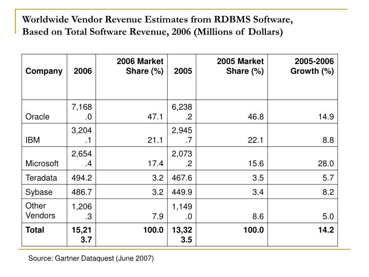 Worldwide Vendor Revenue Estimates from RDBMS Software,