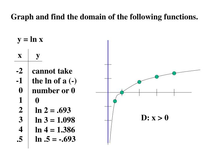 Graph and find the domain of the following functions.