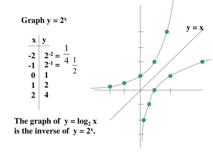 Graph y = 2