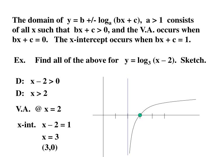 The domain of  y = b +/- log