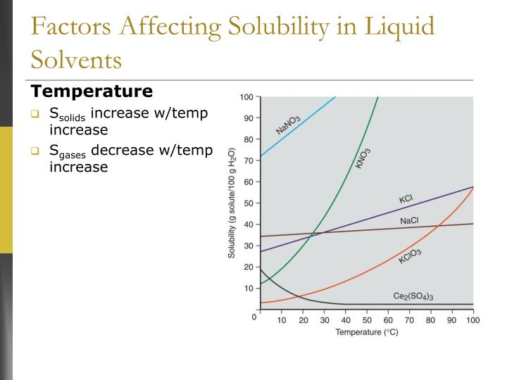 Factors Affecting Solubility in Liquid Solvents
