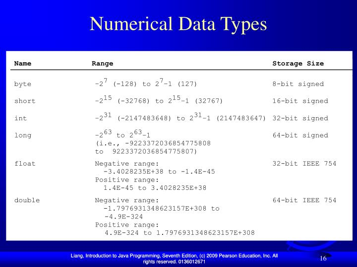 Numerical Data Types