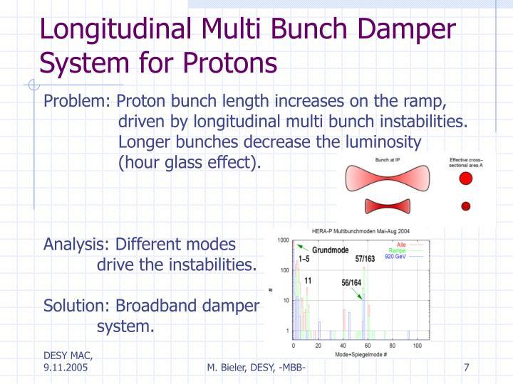 Longitudinal Multi Bunch Damper System for Protons