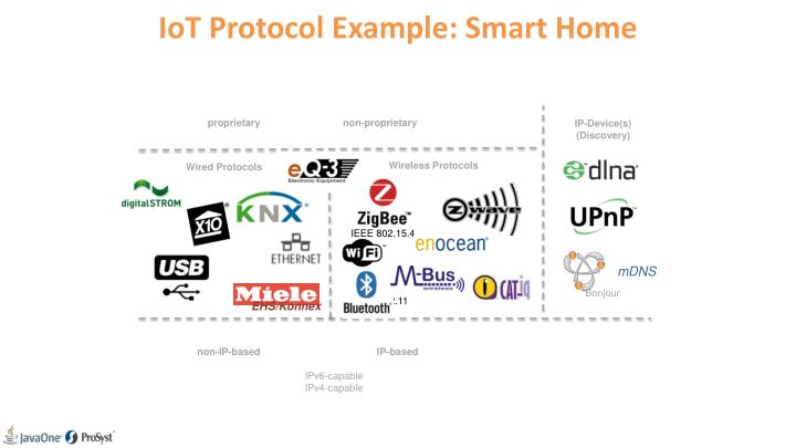 IoT Protocol Example: Smart Home