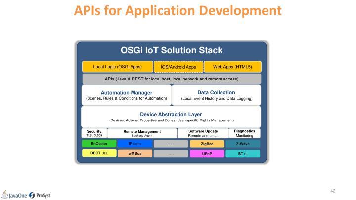 APIs for Application