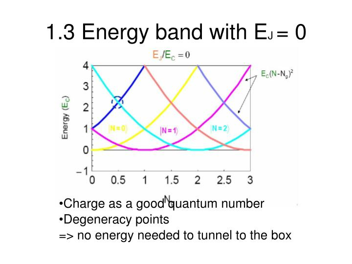 1.3 Energy band with E