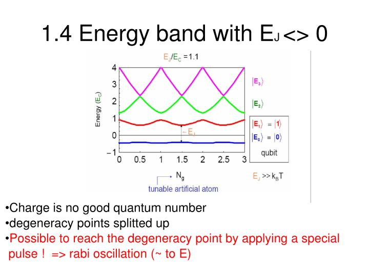 1.4 Energy band with E