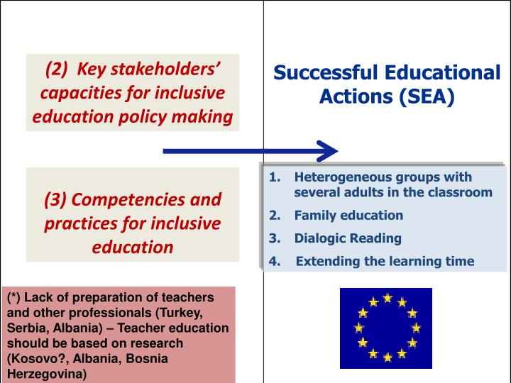 (2)  Key stakeholders' capacities for inclusive education policy making