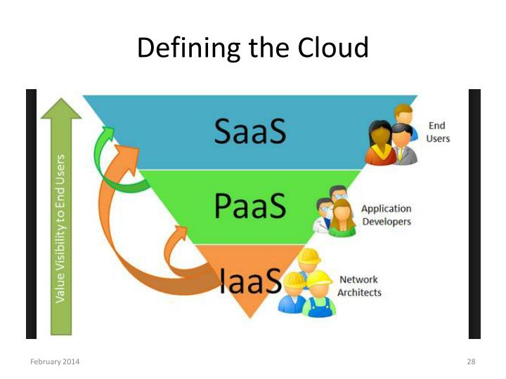 Defining the Cloud