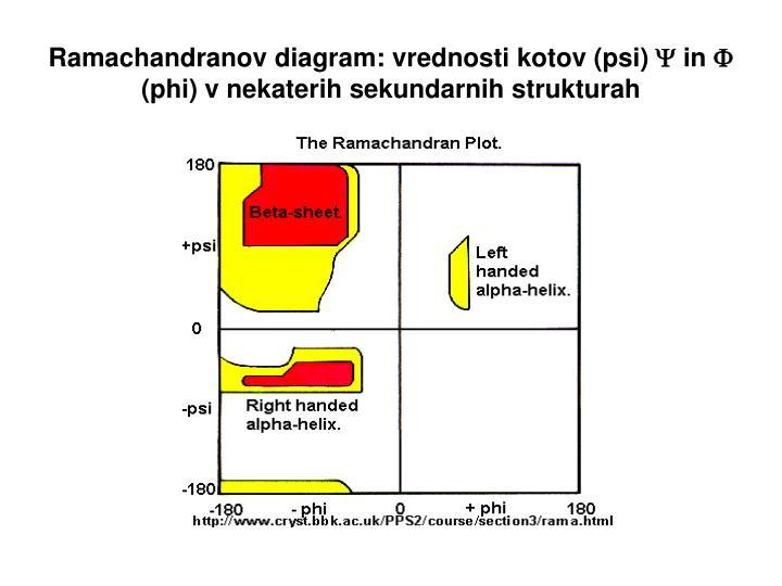Ramachandranov diagram: vrednosti kotov (psi)