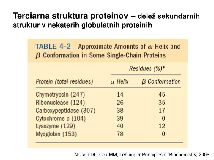 Terciarna struktura proteinov –