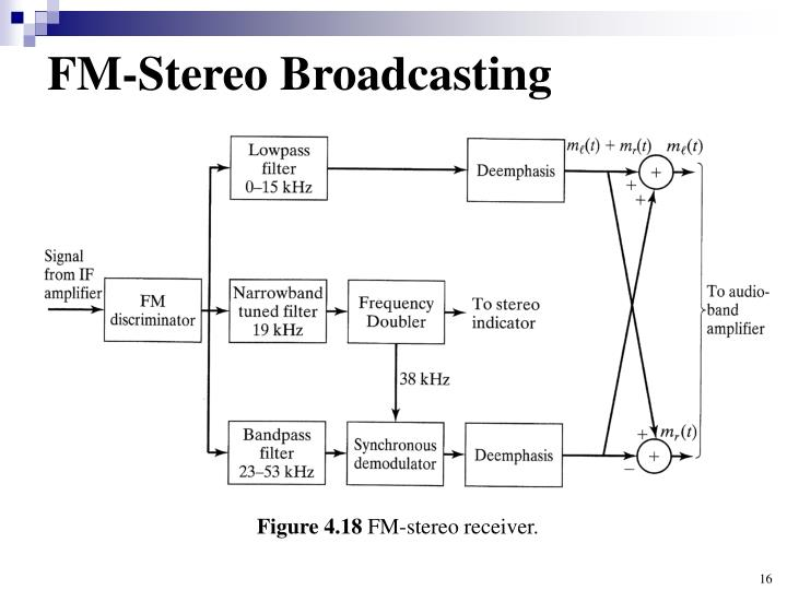 FM-Stereo Broadcasting
