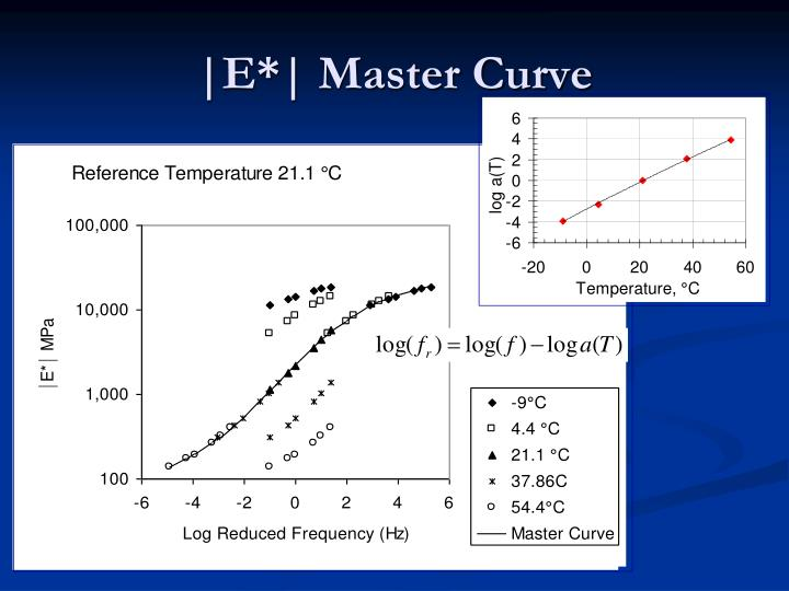  E*  Master Curve