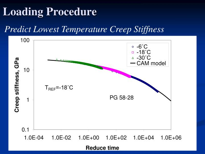 Predict Lowest Temperature Creep Stiffness