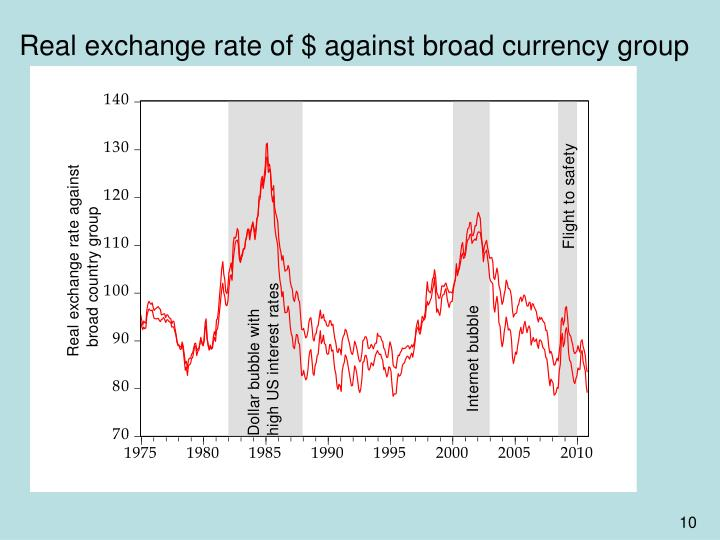 Real exchange rate of $ against broad currency group