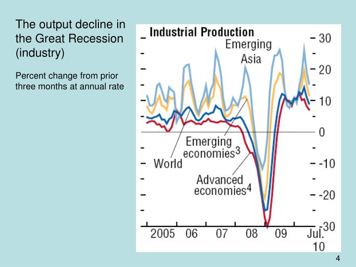 The output decline in the Great Recession (industry)