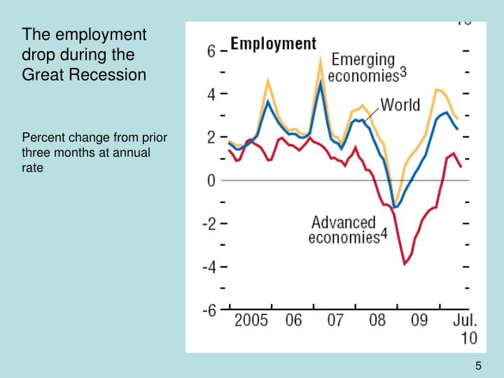 The employment drop during the Great Recession