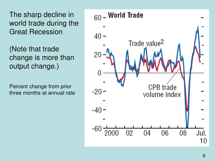 The sharp decline in world trade during the Great Recession