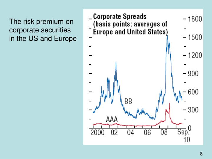The risk premium on corporate securities in the US and Europe