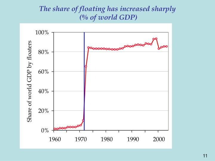 The share of floating has increased sharply