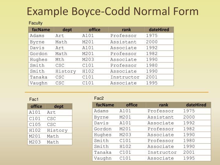 Example Boyce-