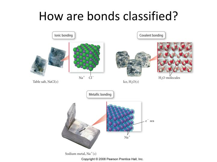 How are bonds classified?