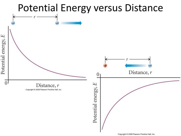 Potential Energy versus Distance