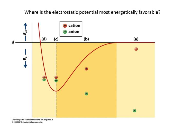 Where is the electrostatic potential most energetically favorable