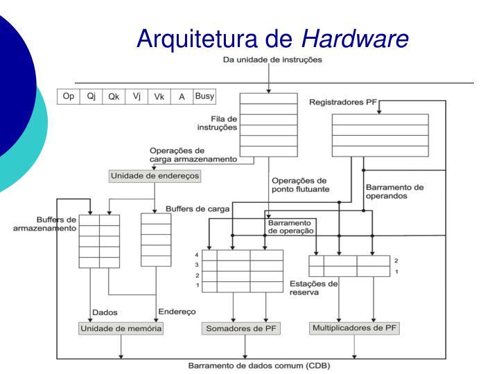 Arquitetura de