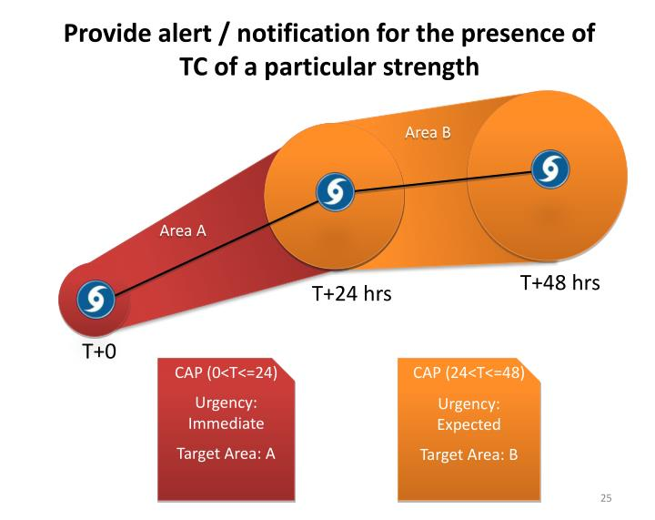 Provide alert / notification for the presence of TC of a particular strength