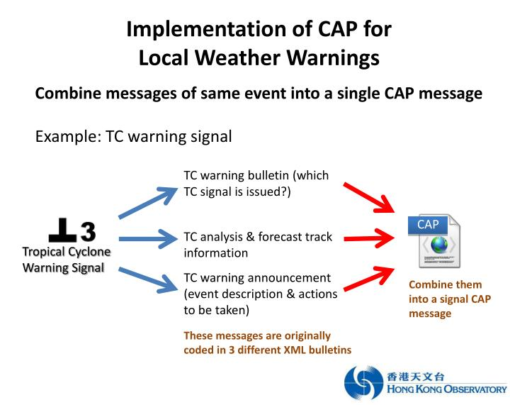 Implementation of CAP for