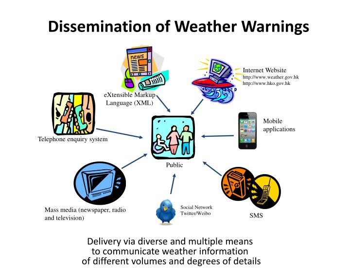 Dissemination of Weather Warnings