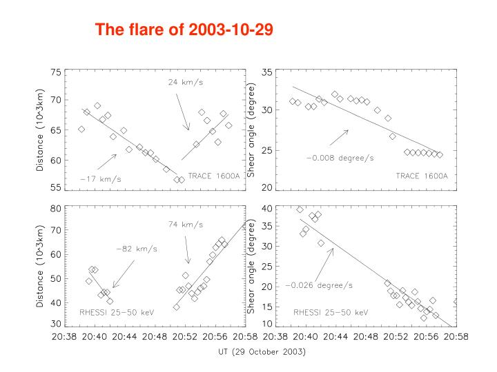 The flare of 2003-10-29