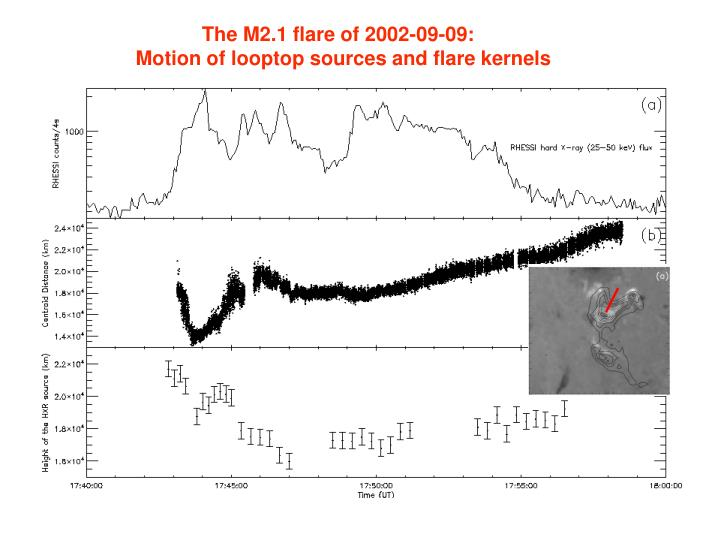 The M2.1 flare of 2002-09-09: