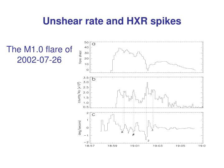 Unshear rate and HXR spikes